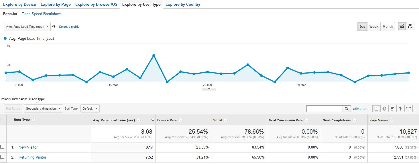 rendimiento del sitio usuarios nuevos y recurrentes