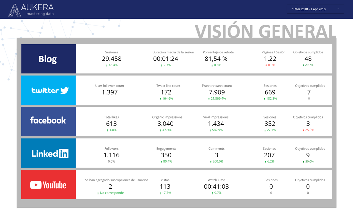 Dashboard de RRSS en Data Studio