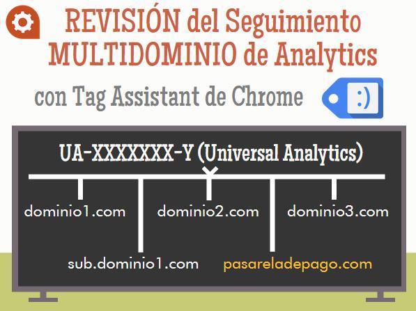 Revisión seguimiento multidominio de Google Analytics (con Tag Assistant)