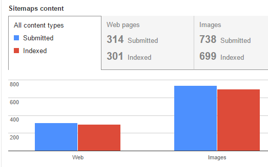 Sitemaps Search Console