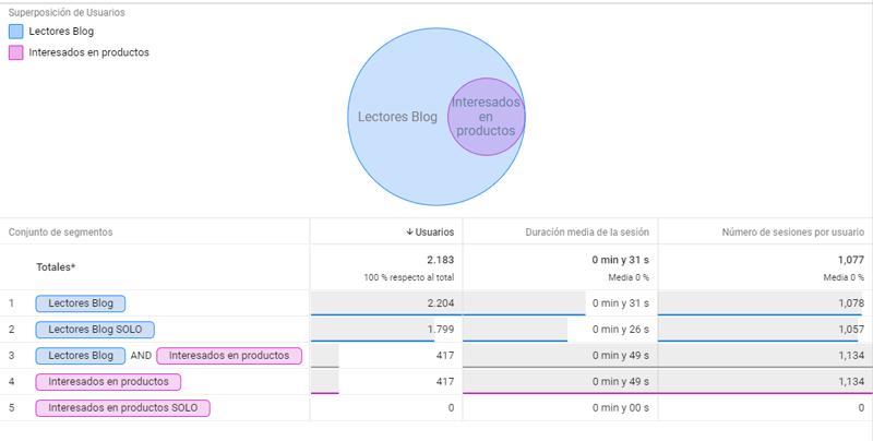 Superposición de segmentos Análisis Avanzado Google Analytics 360