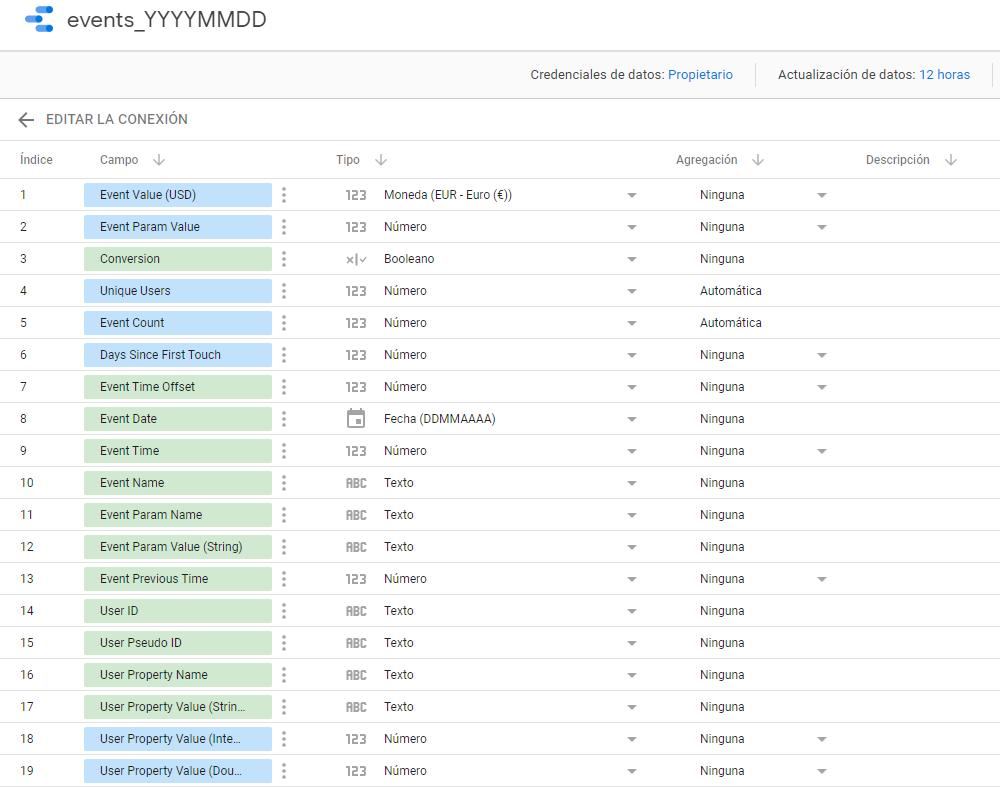 Revisión del conjunto de datos de BigQuery en Google Data Studio