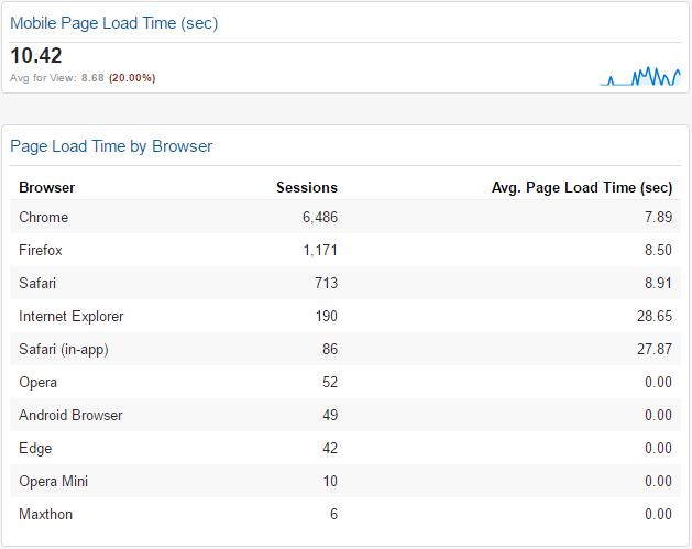 tiempo de carga en móvil y por navegador