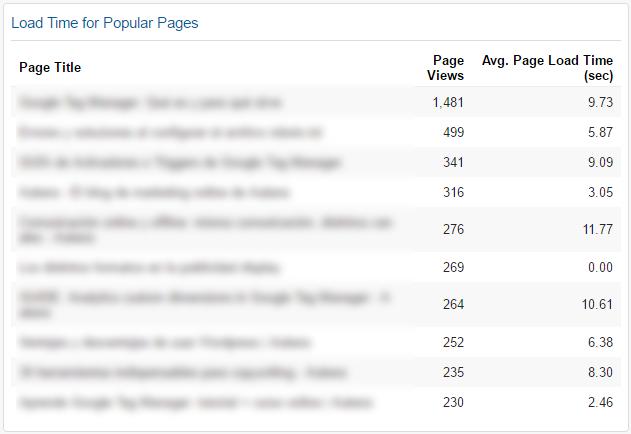 tiempo de carga paginas populares