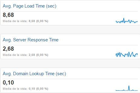 tiempo de carga del site