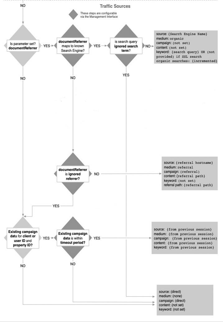 Traffic sources analytics attribution
