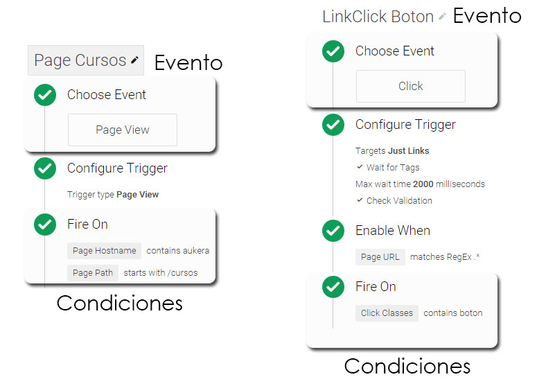 Trigger tag manager: evento + condiciones