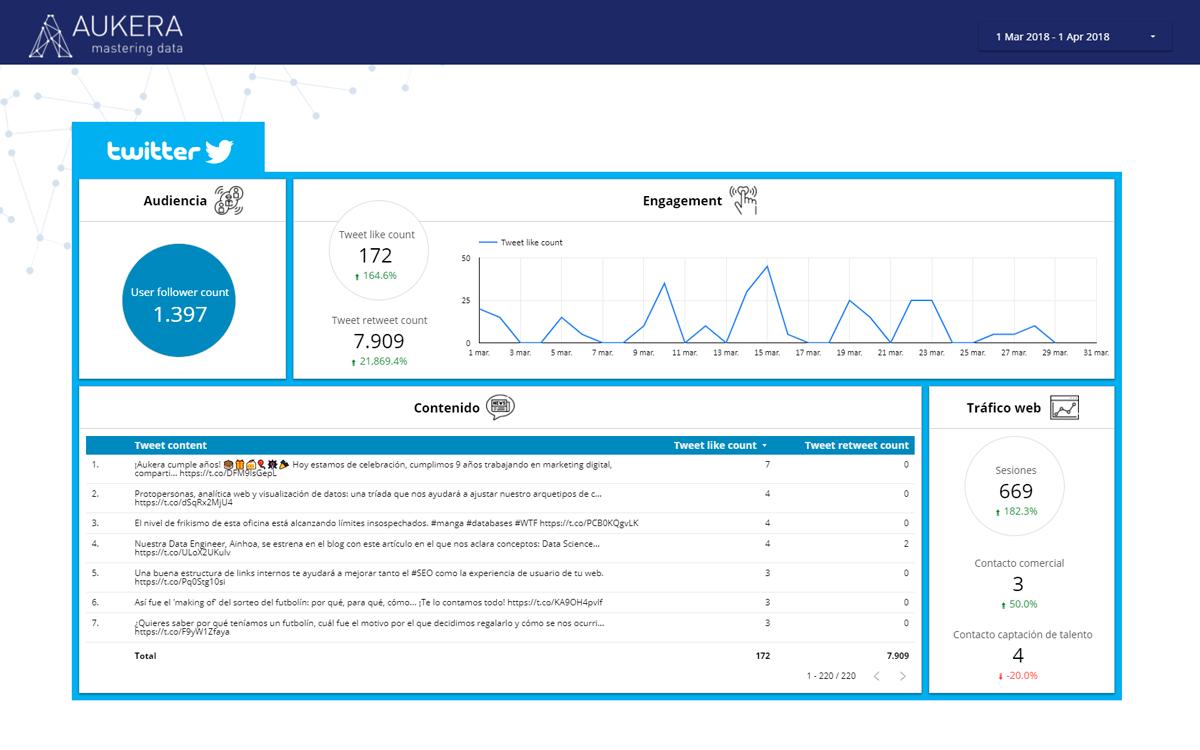 Dashboard de Twitter en Data Studio