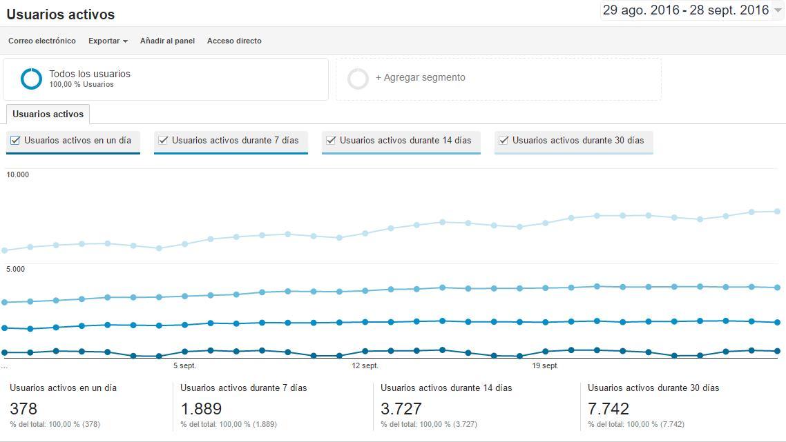 Google Analytics: usuarios activos