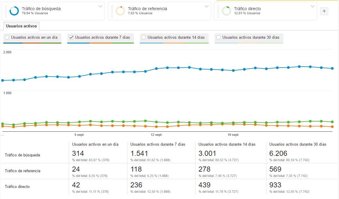 Google Analytics: usuarios activos por semana