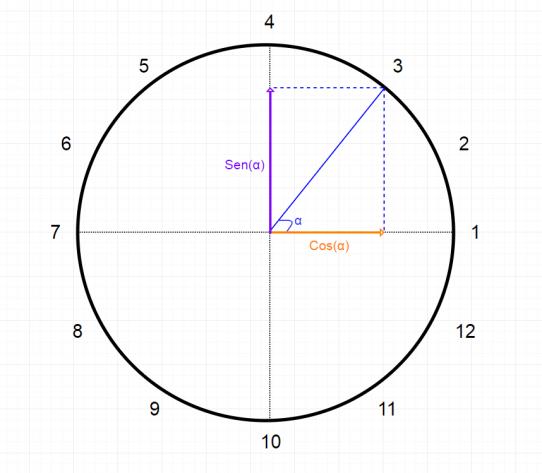 Trigonometría y variables cíclicas