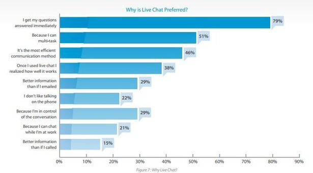 beneficios-para-usuarios-chat-online-ecommerce